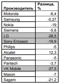финальная таблица по производителям поставки терминалов за 2004 год