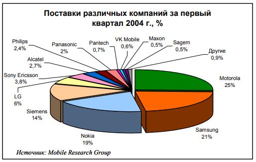 статистика поставок терминалов за 2004 год